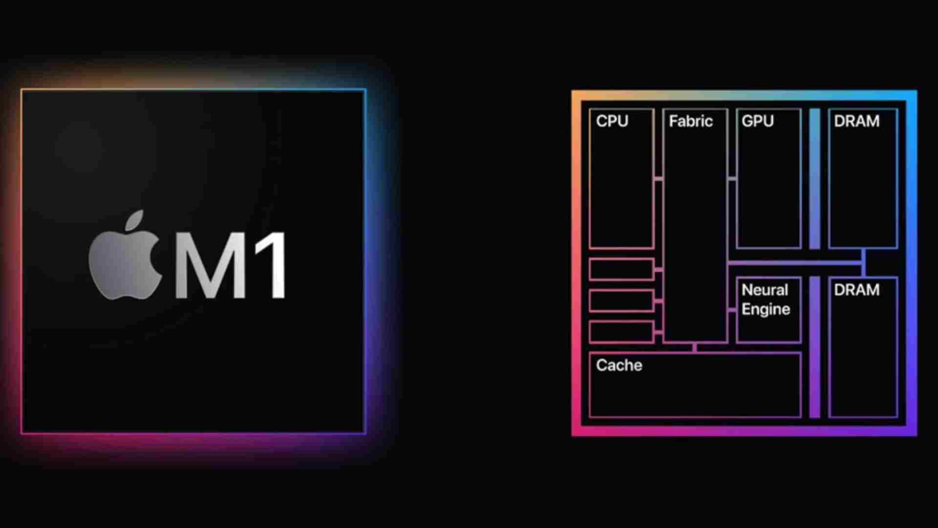 M1 chipset has all the components such as GPU, Processor and RAM included in a single piece of silicon that increases the efficiency of the Chip.