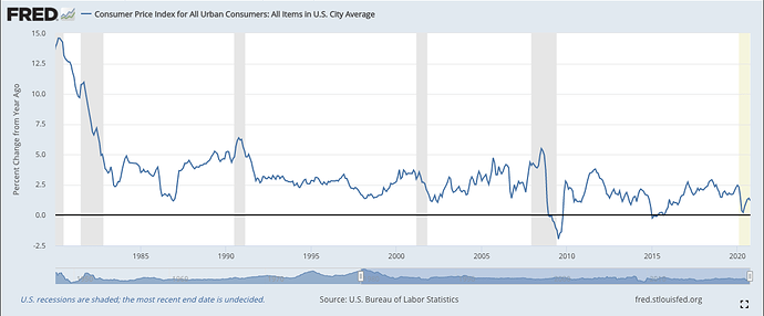 m2 money stock inflation graph for pynk community 3