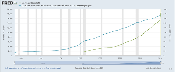 M2 money stock graph pynk community inflation blog