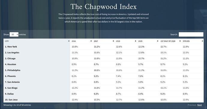chapwood index image for pynk community inflation blog