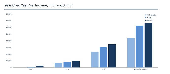 IIPR FFO and AFFO cannabis sector investing blog Pynk community