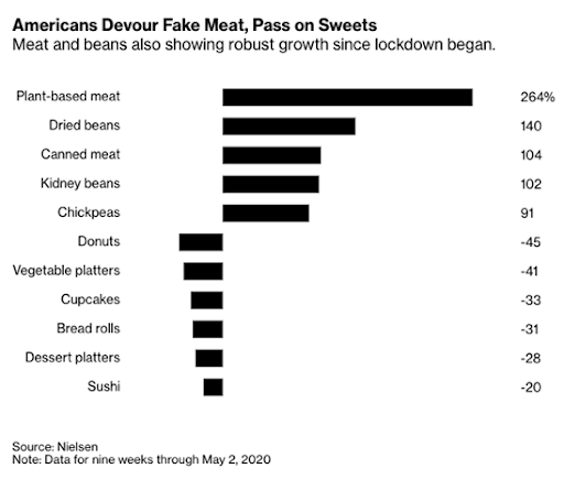 Pynk community meat free graph