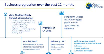 open-orphan-plc-business-progression-2020