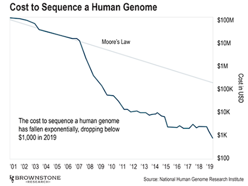 Pynk community human genome costs chart