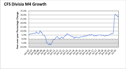Pynk Market Update divisia m4 growth