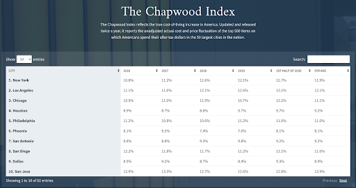 Pynk Market Update chapwood index