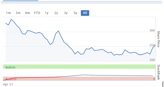 Pynk community coinbase investment research performance graph