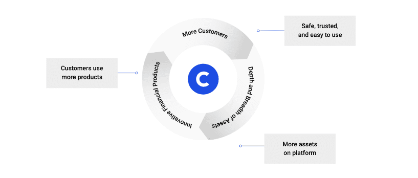 Pynk community coinbase investment research graphic B
