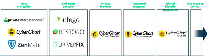 Pynk Community Post - Kape CyberGhost Comparison