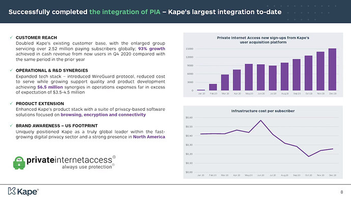 Pynk Community Post - Kape integration with PIA