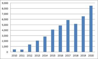 Pynk Community - Regeneron Total Revenue