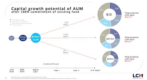 Pynk Community - Litigation Capital Management Capital Growth - AUM