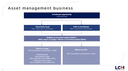Pynk Community - Litigation Capital Management Assets Management
