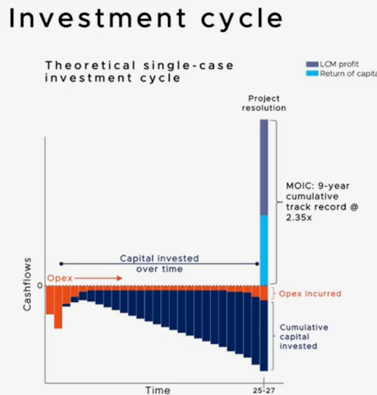 Pynk Community - Litigation Capital Management Investment Cycle