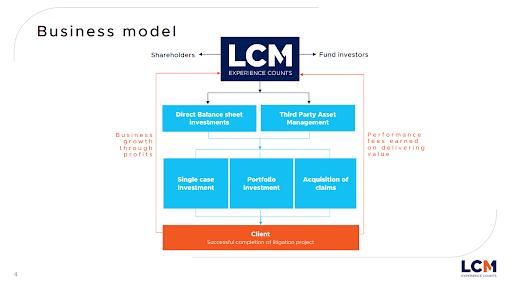 Pynk Community - Litigation Capital Management Business Model