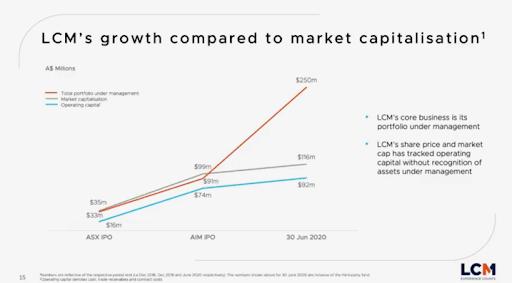 Pynk Community - Litigation Capital Management Growth vs MCap