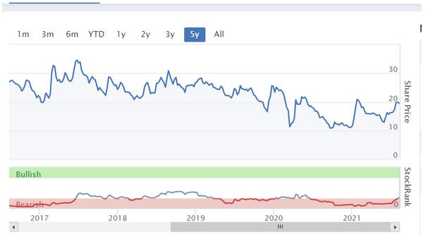 Pynk Community - Kromek Share Price Performance