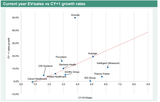 Pynk Community - Kromek Growth Rate