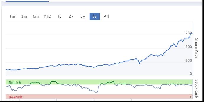 Pynk Community - ASML Share Price Performance