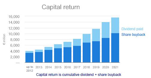 Pynk Community - ASML Capital Return