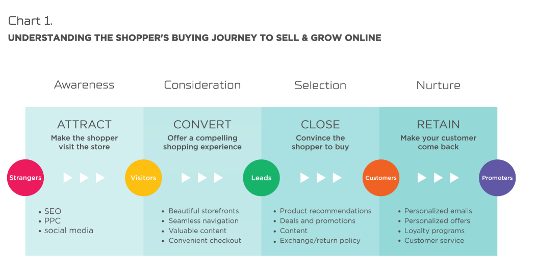 Understand the shopper's buying journey to sell & grow online