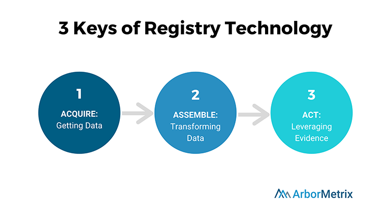 Registry-Technology-3-As-1