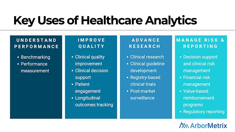 Key Uses of Healthcare Analytics ArborMetrix