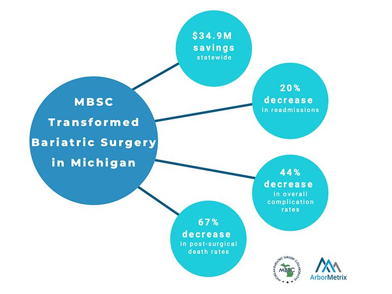MBSC Results Infographic ArborMetrix