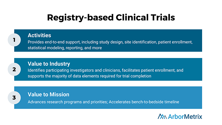 Registry-based-Clinical-Trials