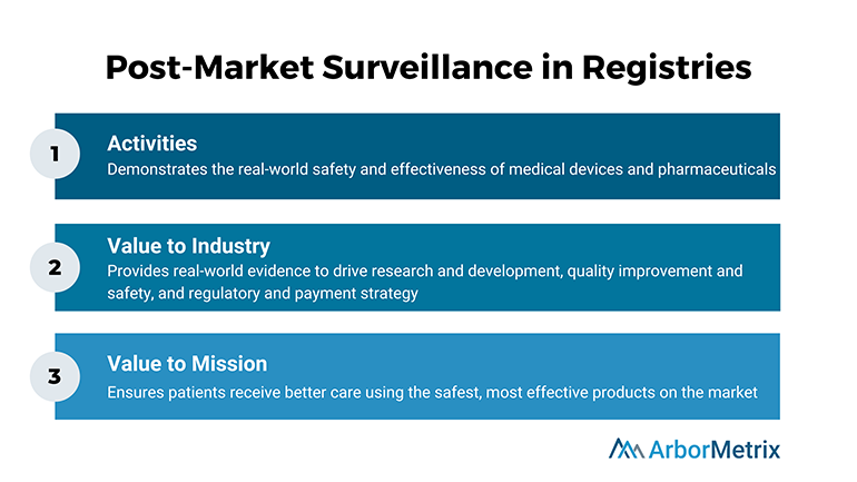 Post-Market-Surveillance-Registries
