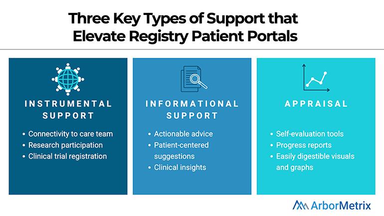 Registry Patient Portals Support