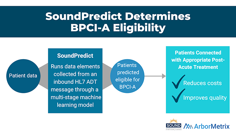 SoundPredict Determines BPCI-A Eligibility - ArborMetrix