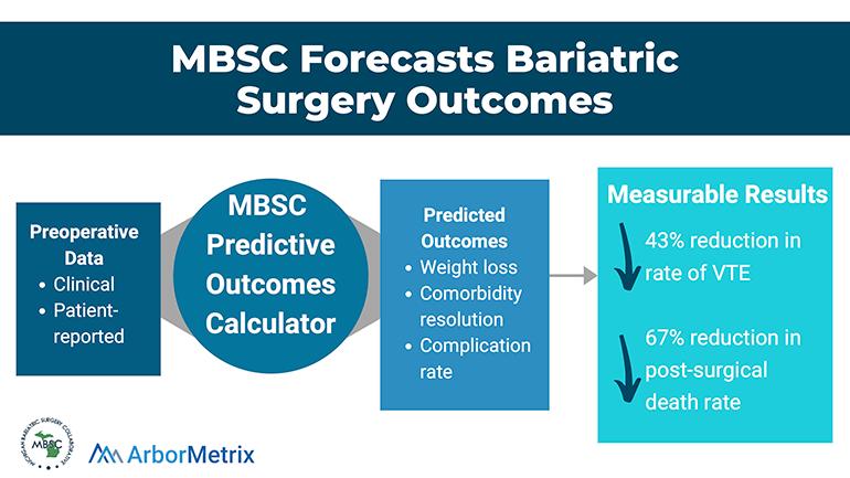 MBSC Predictive Outcomes - ArborMetrix