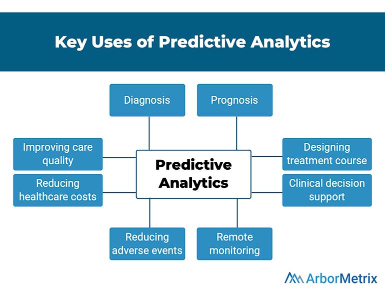 Key Uses of Predictive Analytics - ArborMetrix