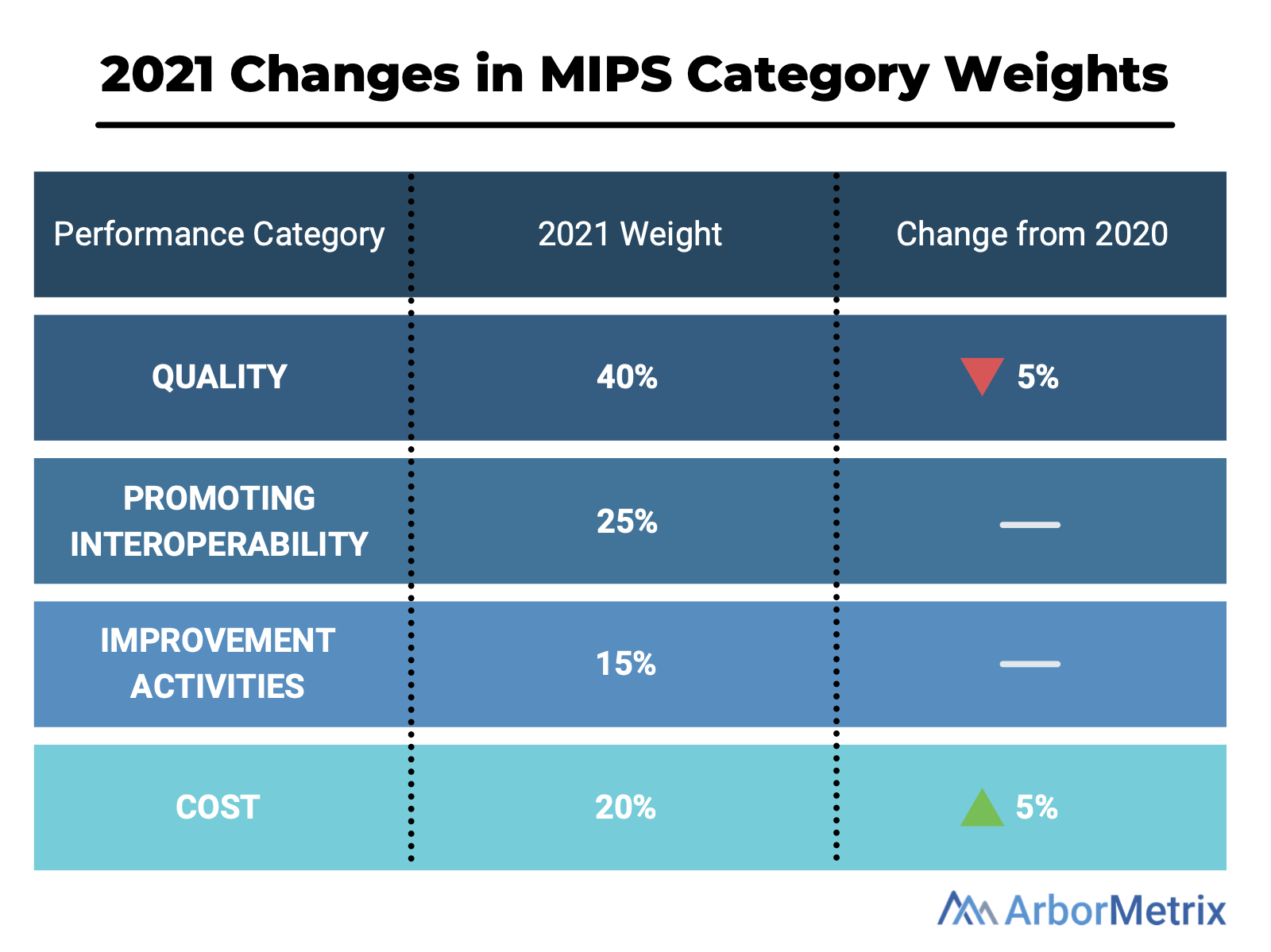 2021 changes in MIPS category weights
