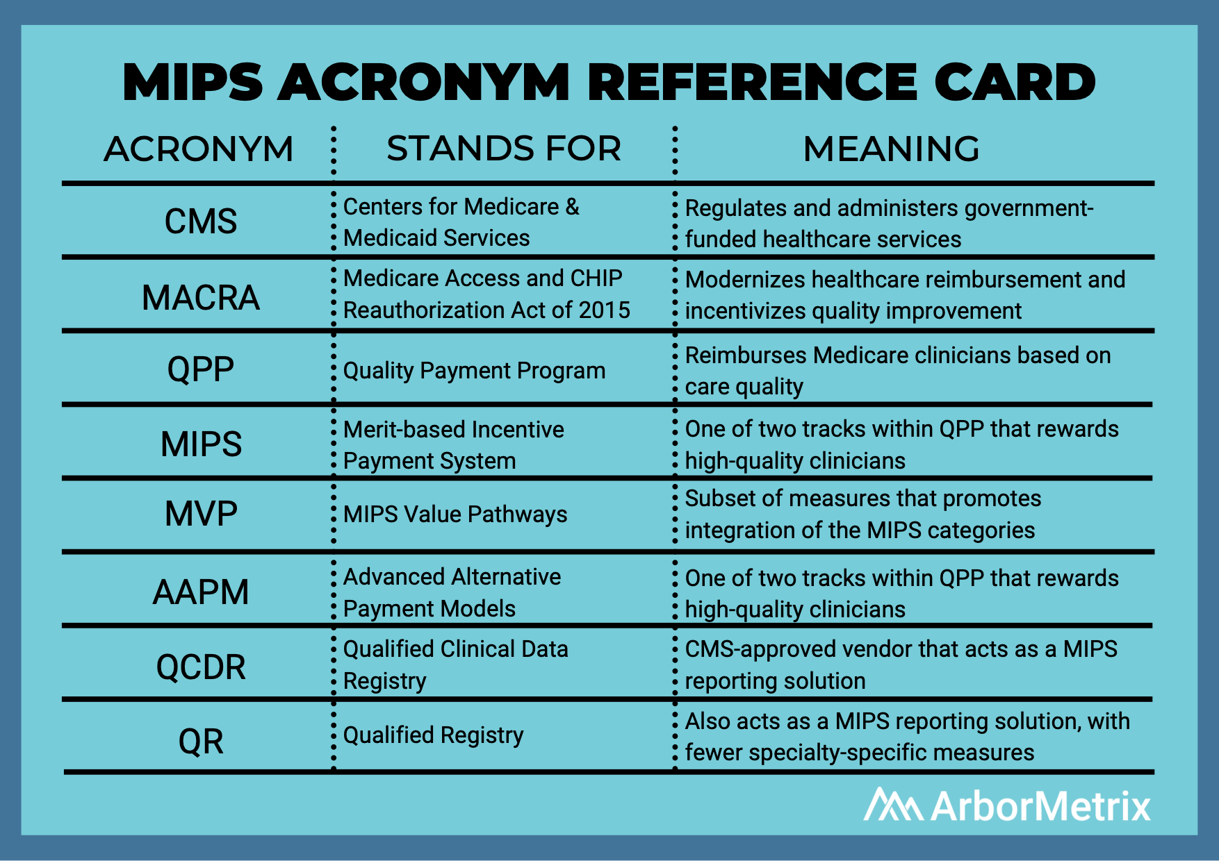 MIPS acronym reference card