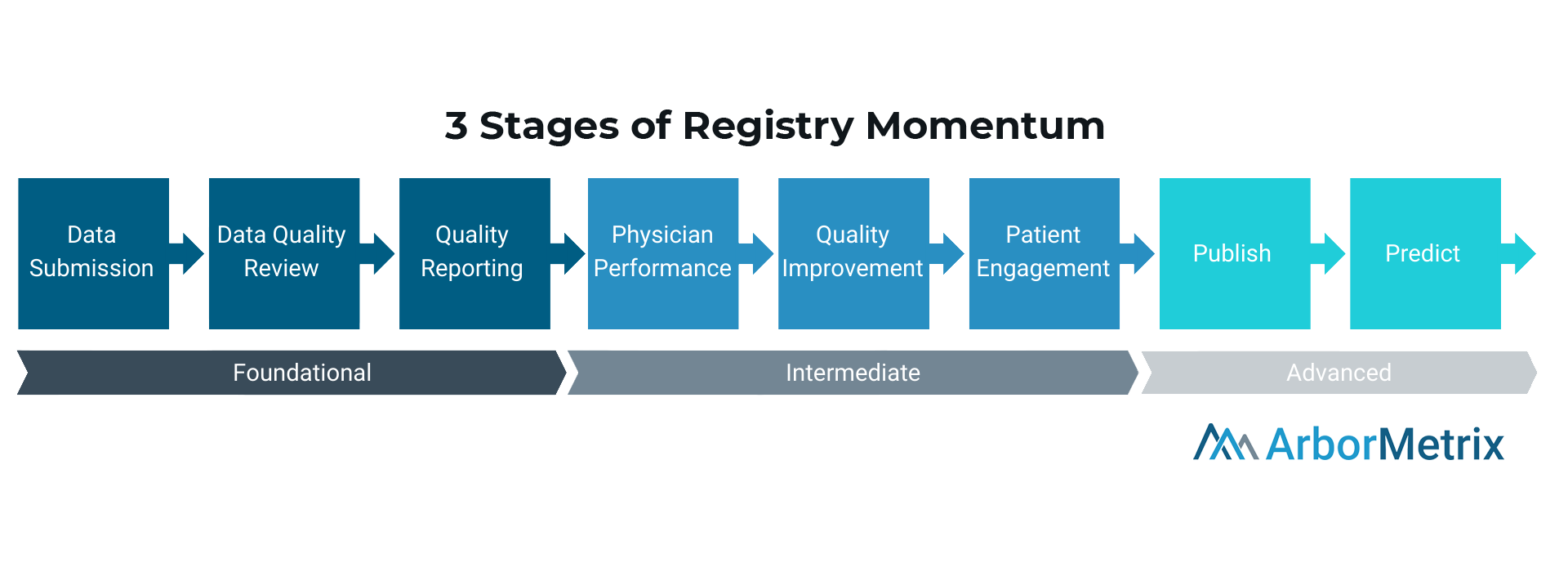 3 Stages of Registry Momentum