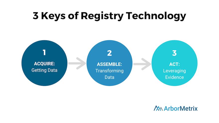 3 Keys of Registry Technology
