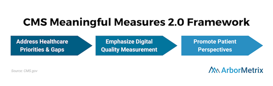 CMS Meaningful Measures 2.0 Framework