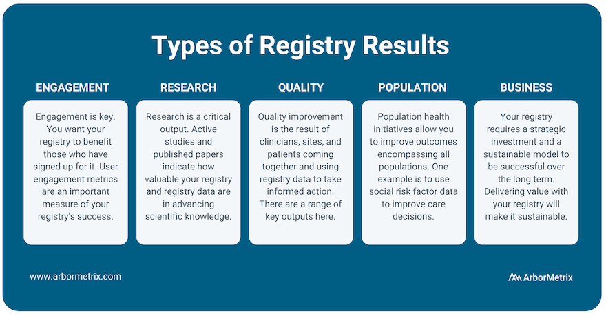 Types of Registry Results