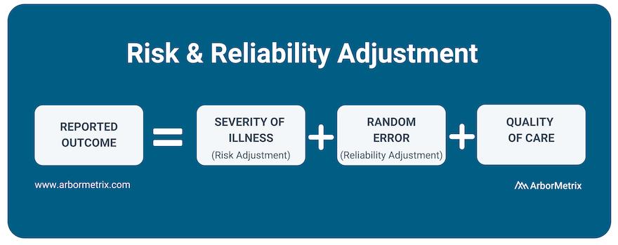 Risk & Reliability Adjustment