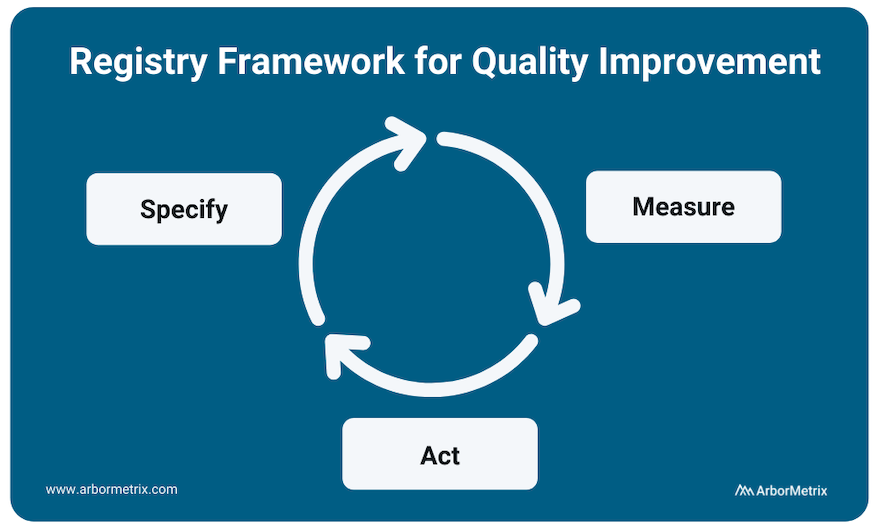 Specify, Measure, Act on Quality Improvement
