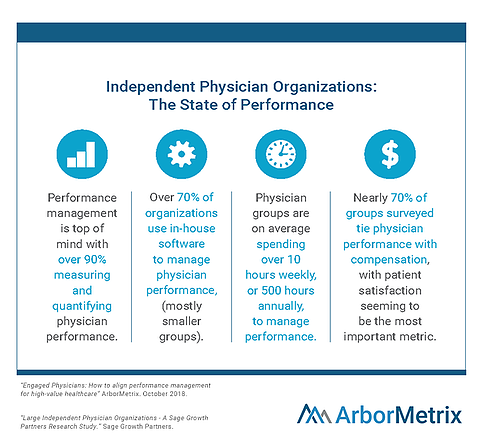 Physician Performance Management