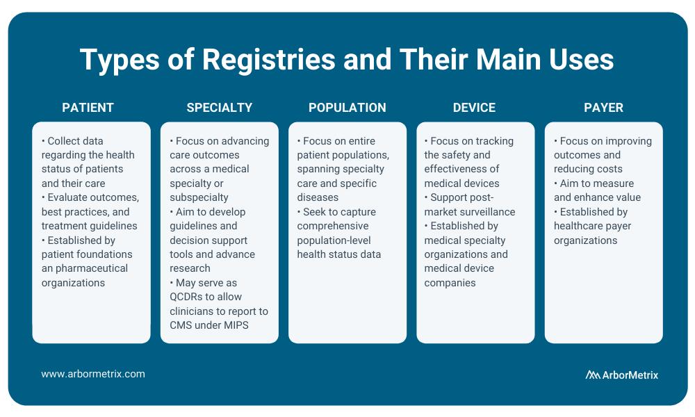Types of registries