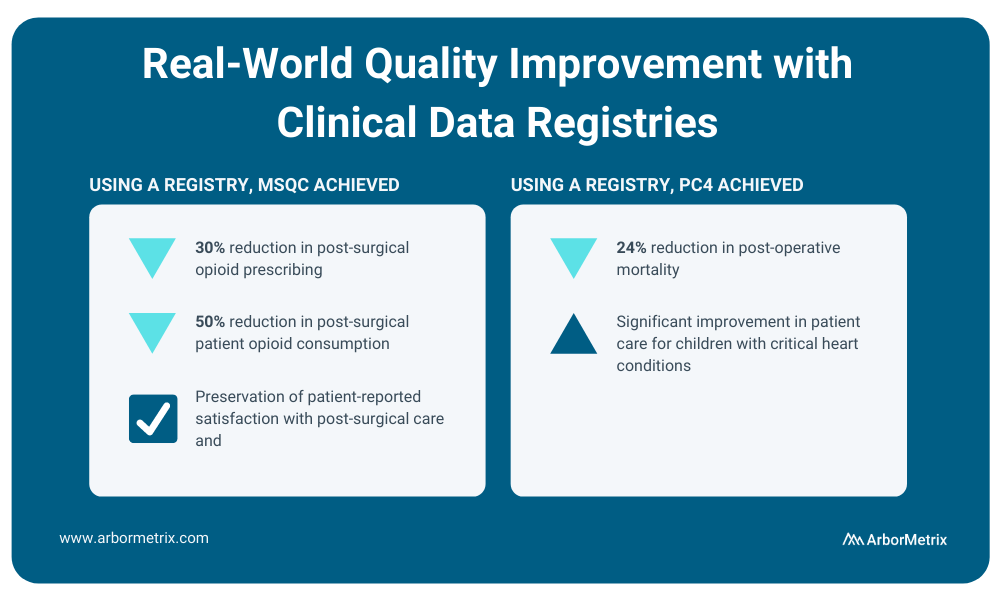 Quality improvement with clinical data registries