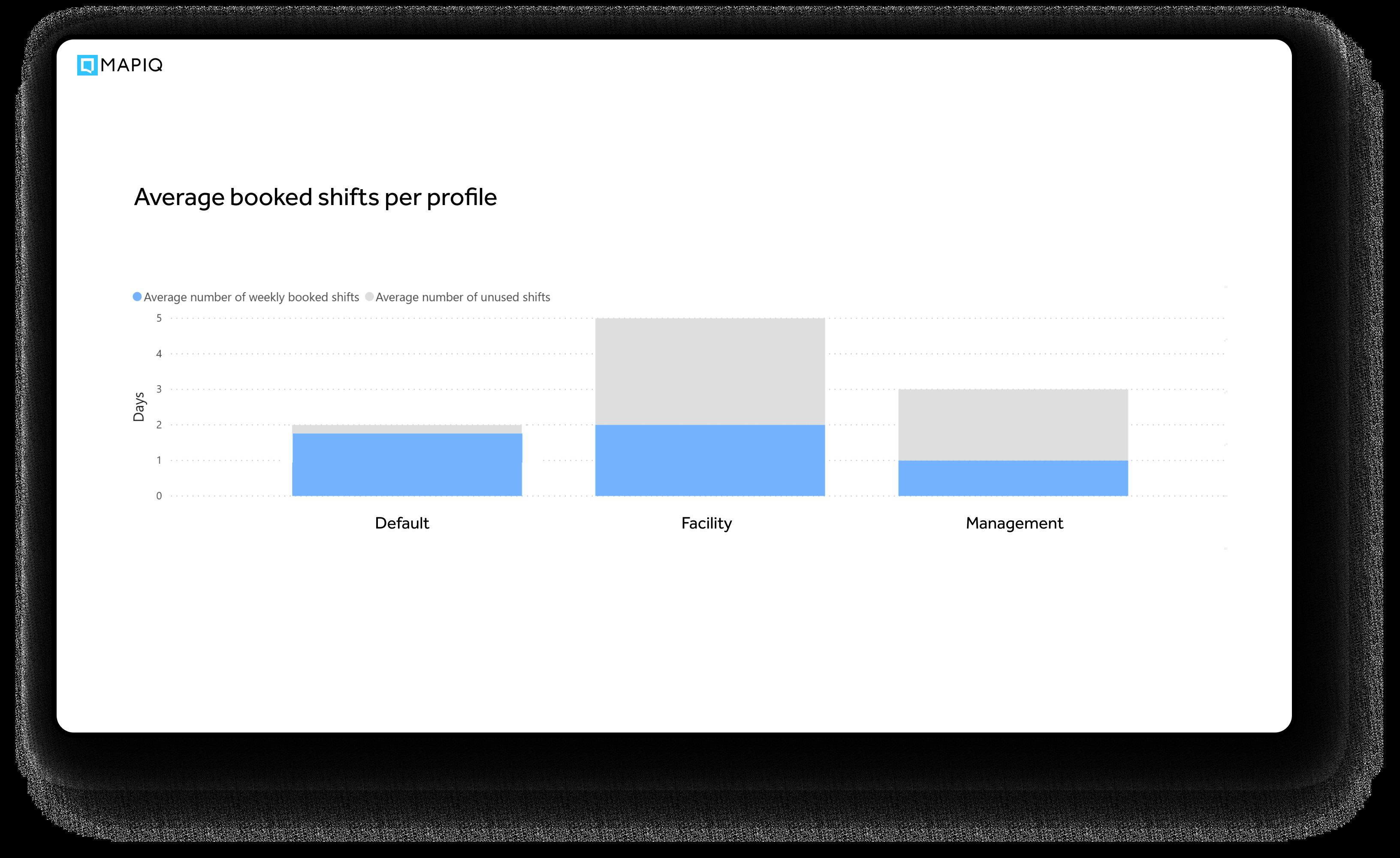 Average booked shift per profile