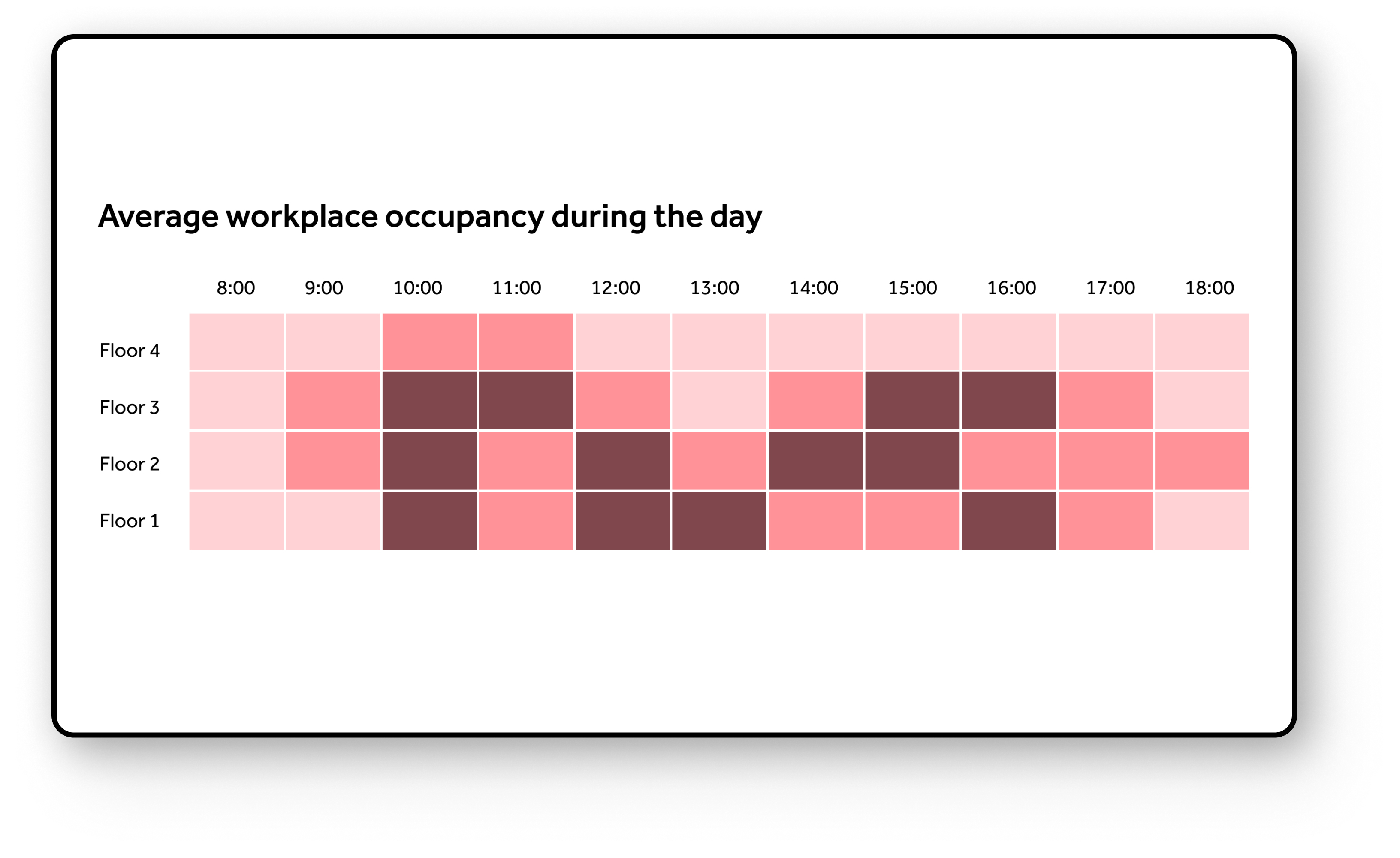 Average workplace occupancy