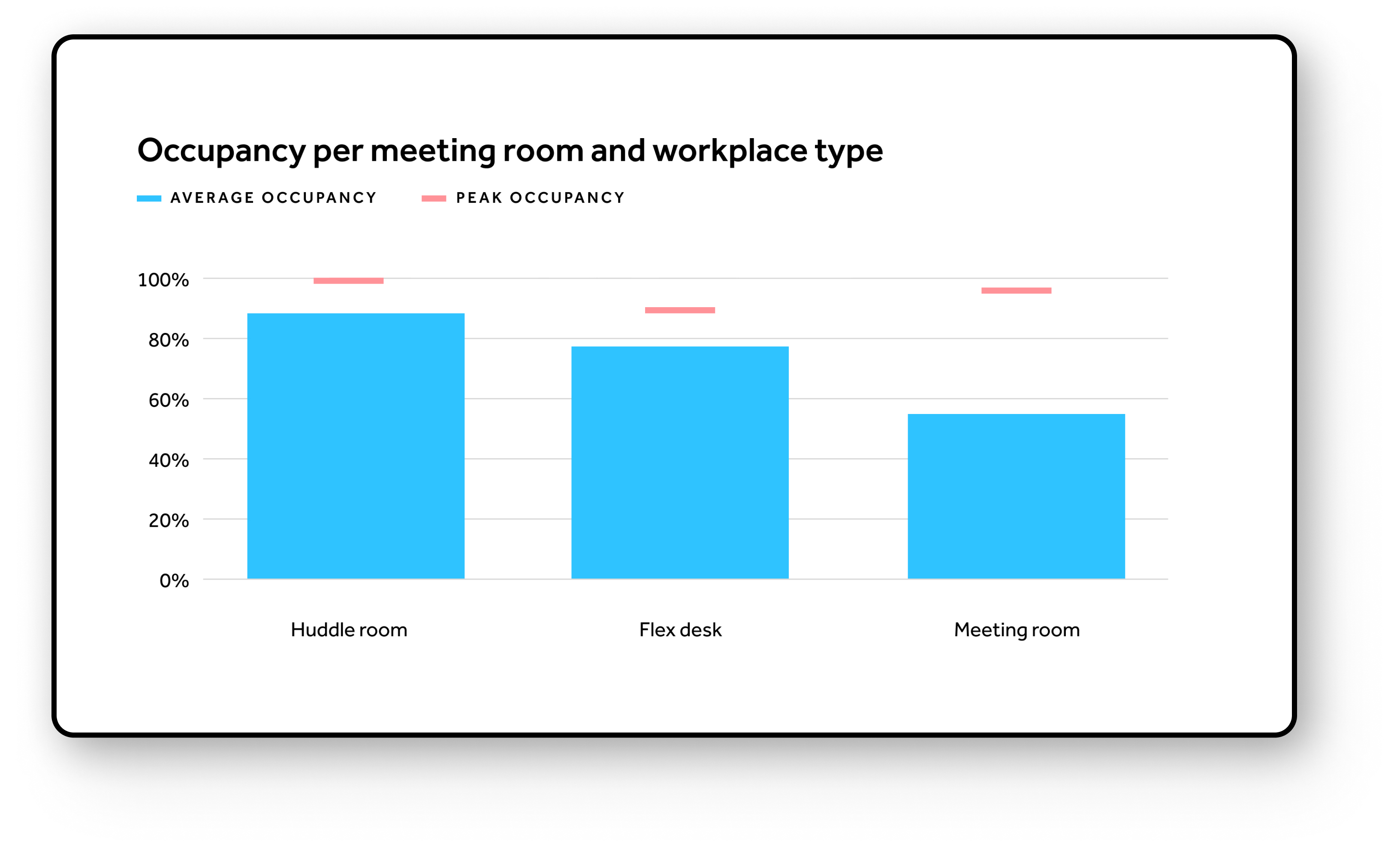 Occupancy per meeting room