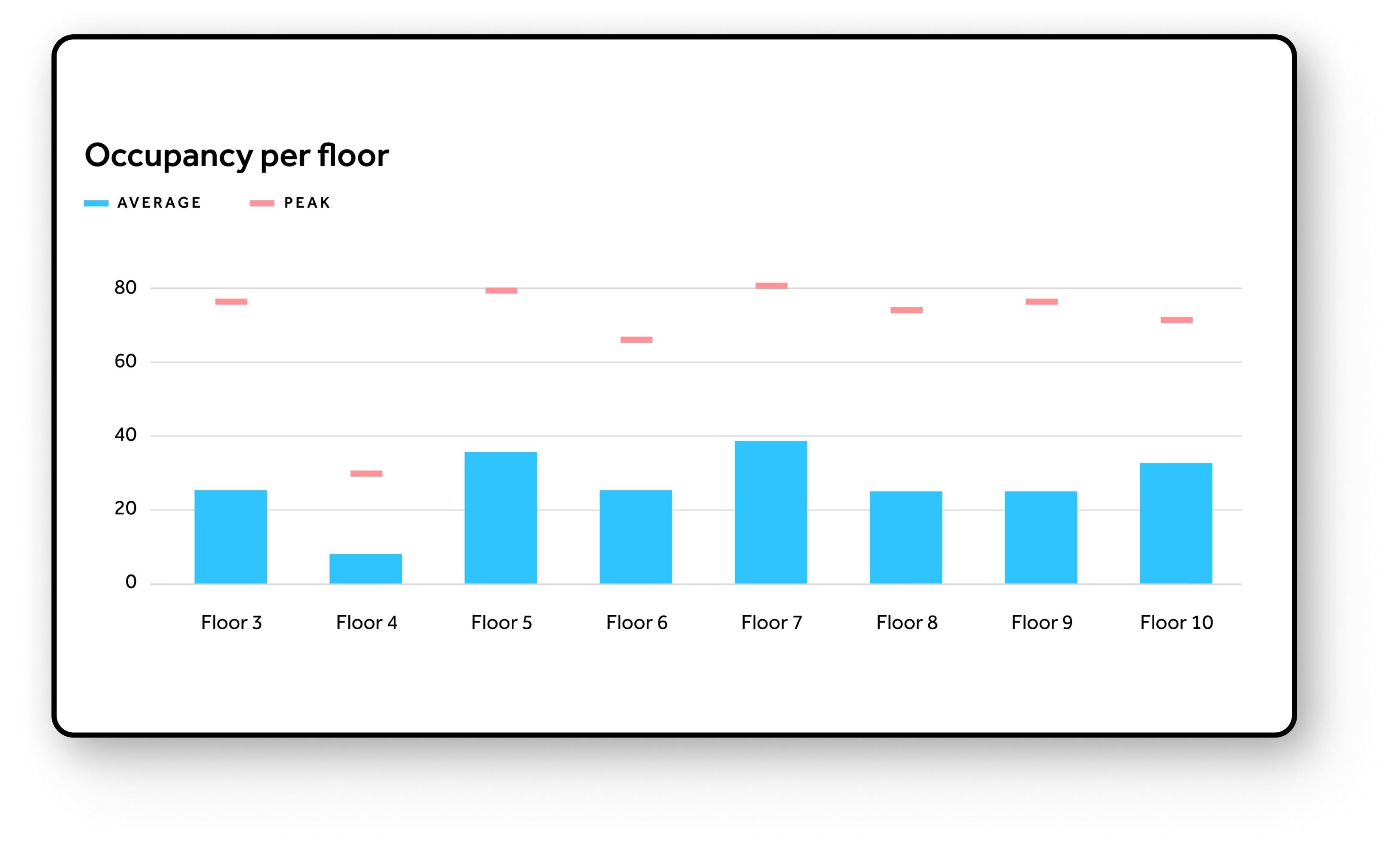 Data driven descisions for buildings