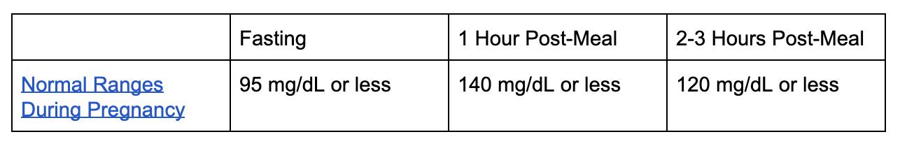 blood sugar chart of normal ranges during pregancy